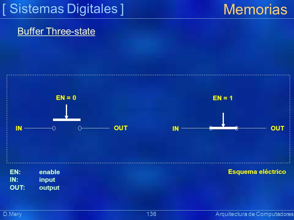 Memorias [ Sistemas Digitales ] Buffer Three-state EN = 0 EN = 1 IN